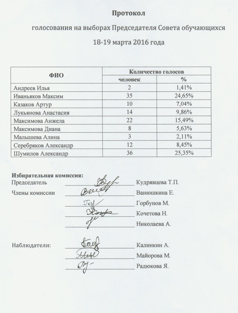 Протокол голосования